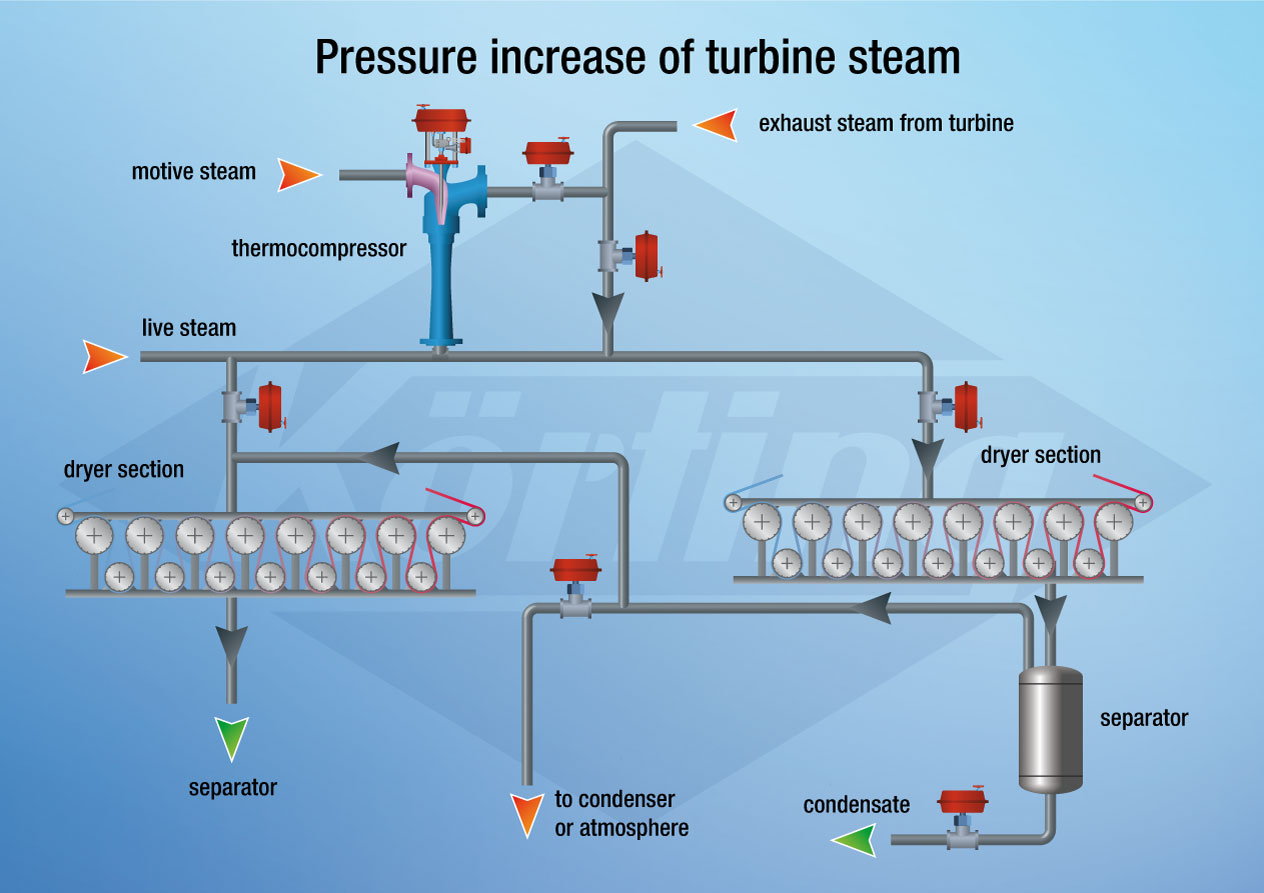 Pressure increase of turbine exhaust steam for usage at a paper machine