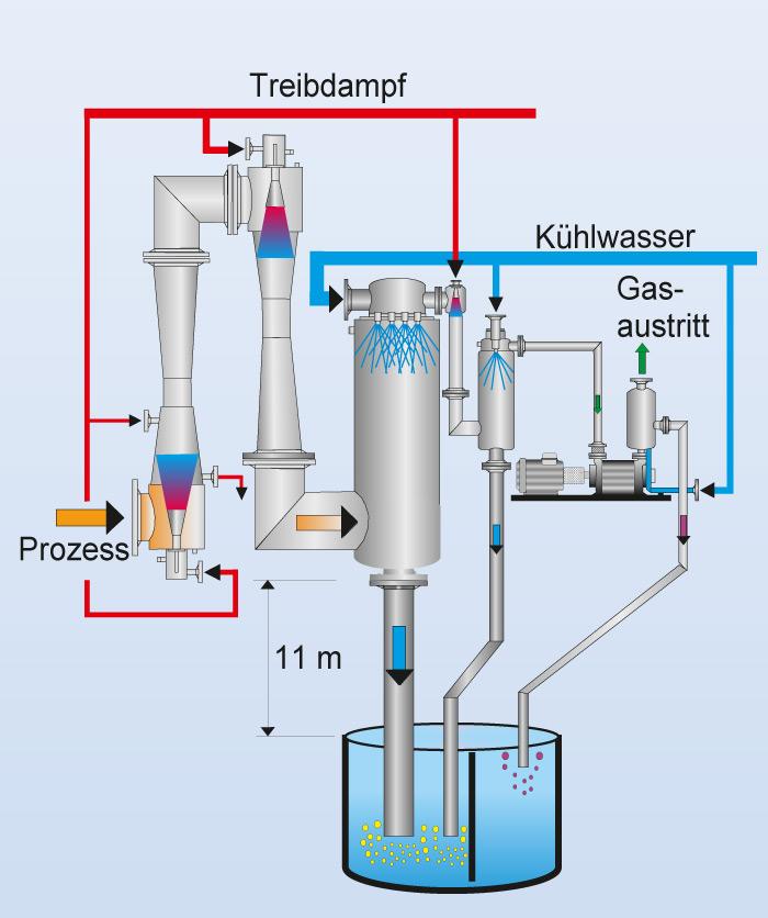 Gas Ring Vacuum Pump