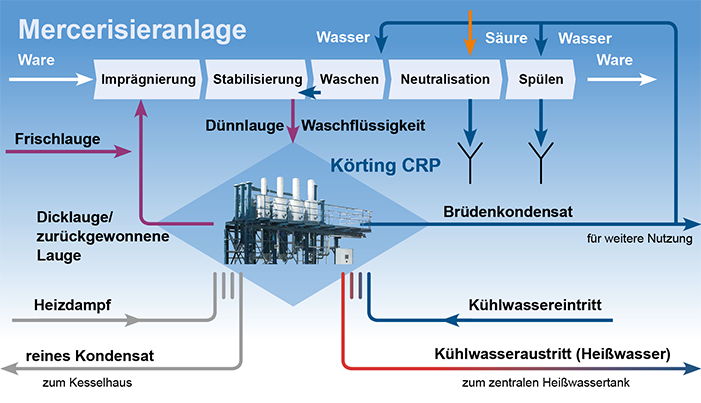Schema Mercisieranlage Laugenrückgewinnung Textil finishing