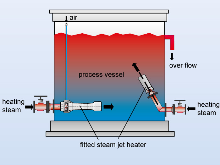 Flow chart of a fitted steam jet heater