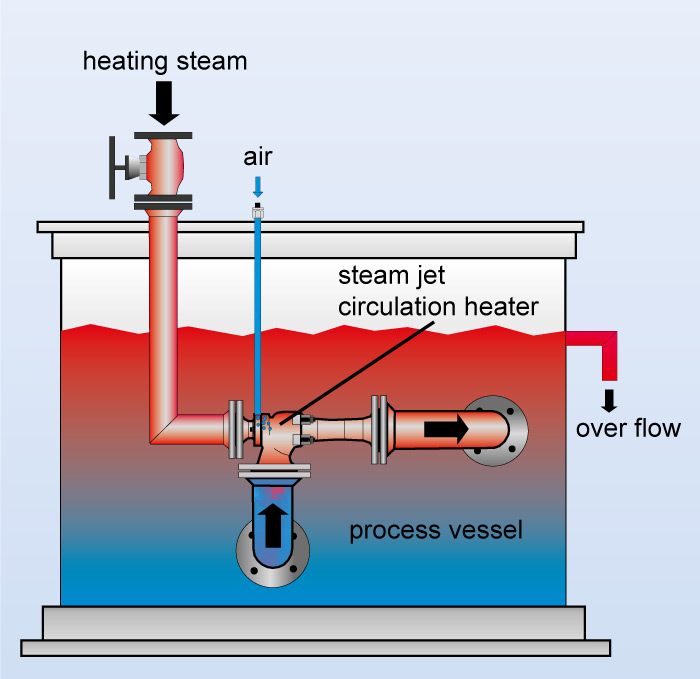 Flow chart of a steam jet circulation heater
