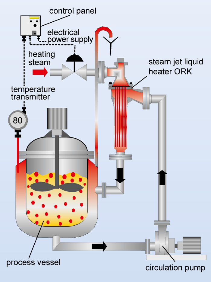 Flow chart of a steam jet heater ORK