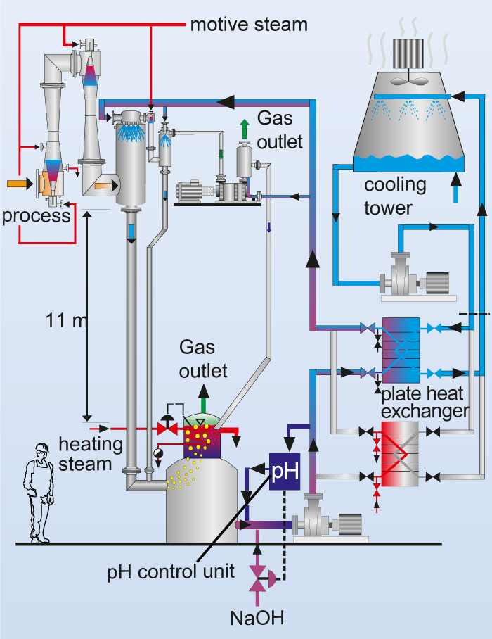 Vacuum Systems  Alkaline Closed Loop  Acl Warm  Mixing Condensers