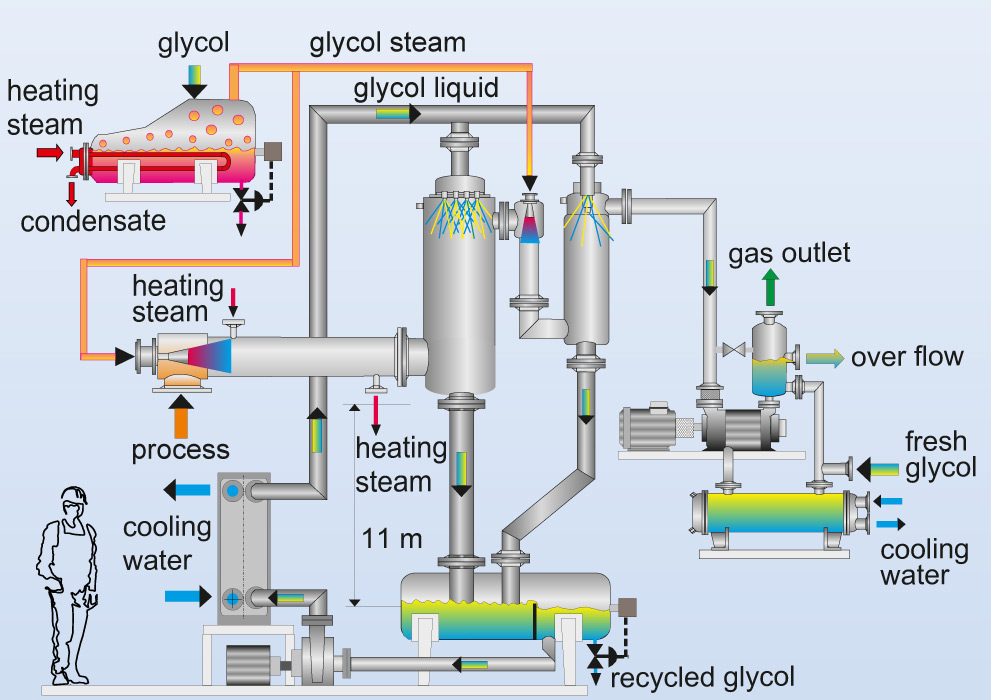 vacuum systems process vapour operated ejectors jet pump glycol rh koerting de