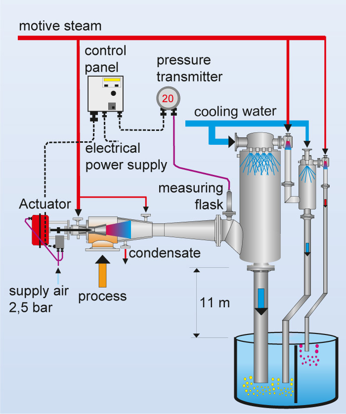 Flow chart of a controllable vacuum system with mixing condenser