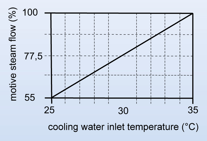 Diagram of motive flow reduction according to cooling water inlet temperature