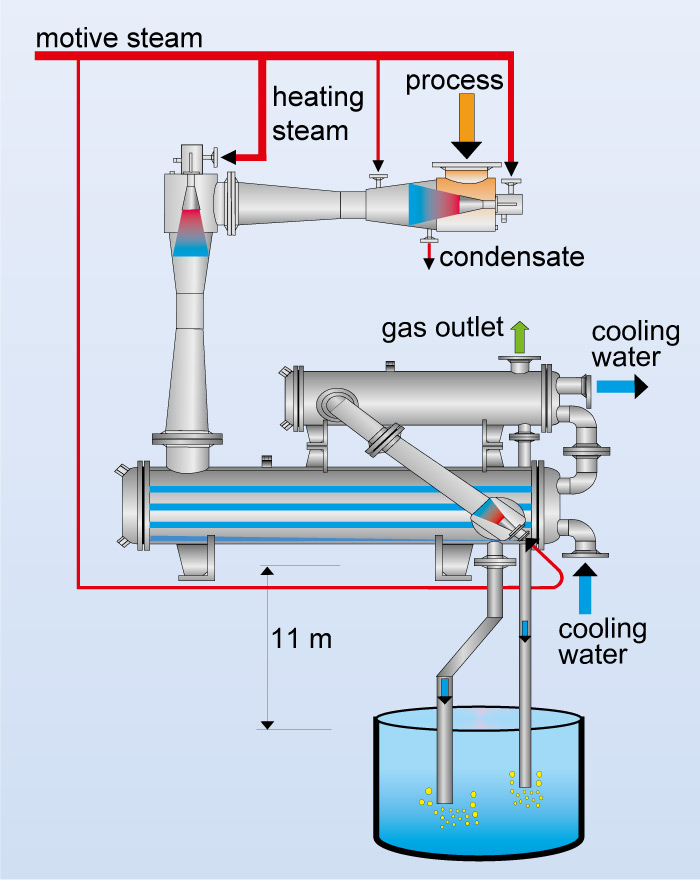 multi stage steam jet vacuum systems surface condenser vacuum rh koerting de
