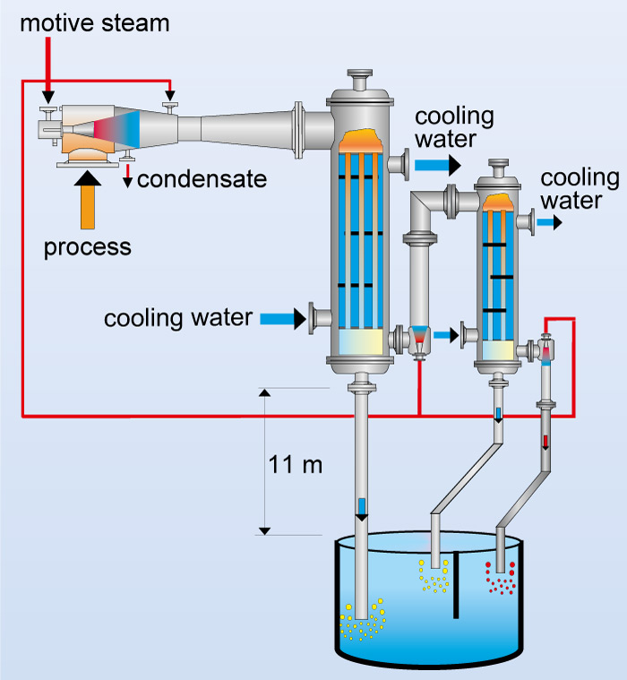 Flow chart of a vacuum systems with vertical surface condensers