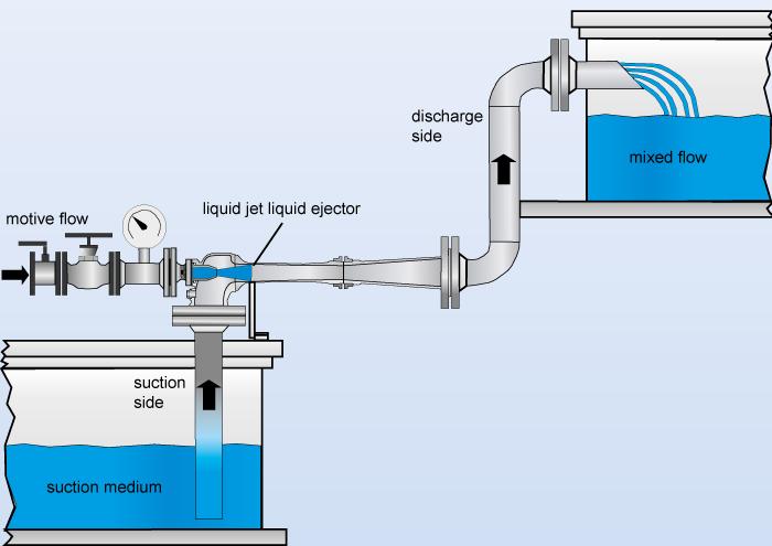 Liquid Ejector Liquid Jet Pump Bilge Pump Water Jet