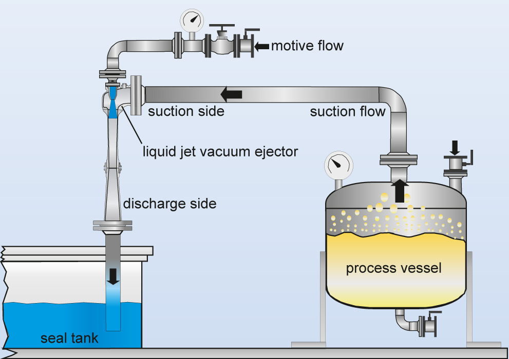 Flow chart of a liquid jet vacuum ejector for sucking off gases and vapors from processes