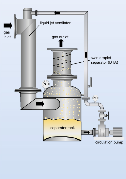 Liquid jet ventilator as a component of a Koerting jet scrubber