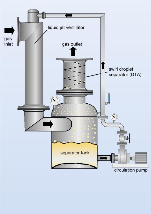 Liquid Jet Ventilator Jet Ejector Liquid Ejector Jet