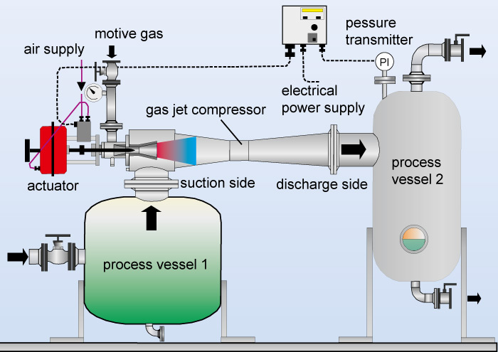 Flow chart of a gas jet compressor