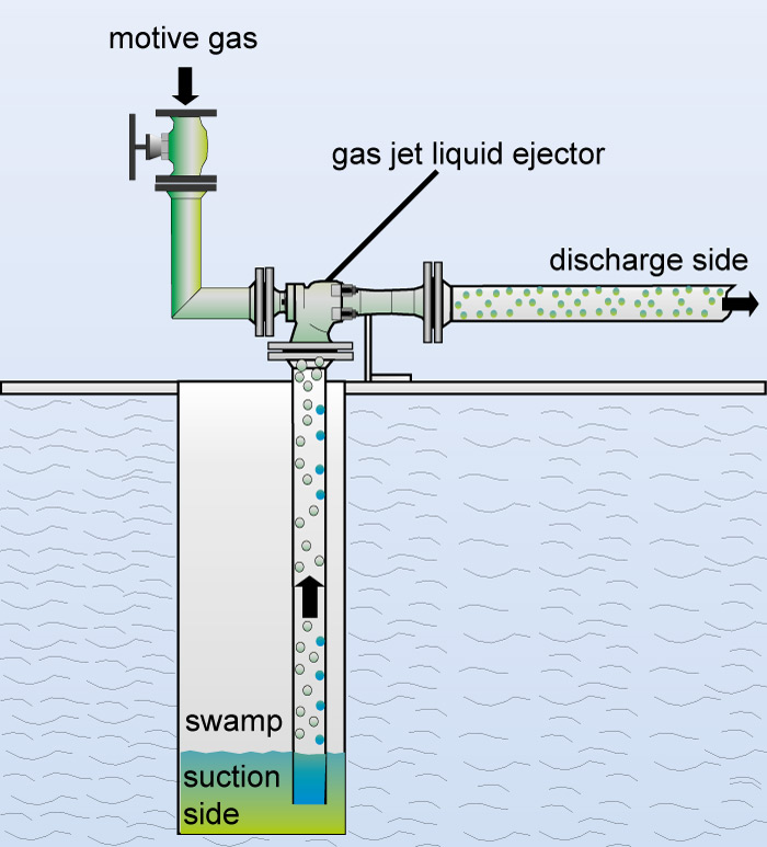 Flow chart of a gas jet liquid ejector