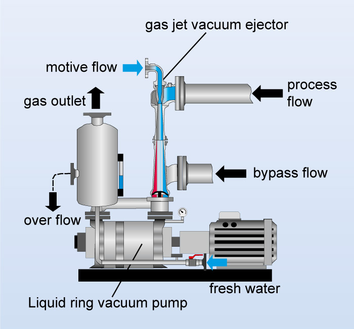 Flow chart of a gas jet vacuum ejector with liquid ring vacuum pump