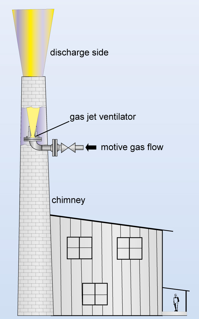 Application a gas jet ventilator in a chimney