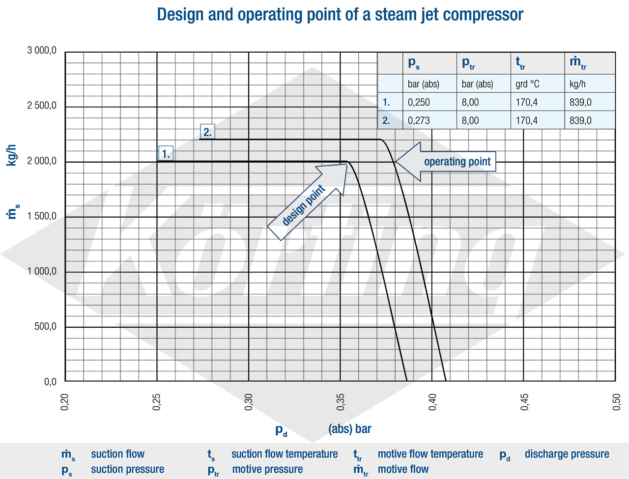 Design and operating point of a steam jet compressor