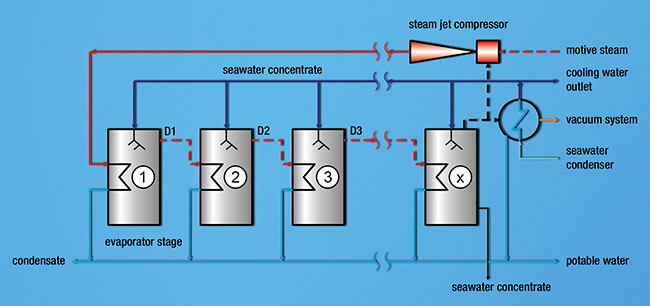 Flow sheet of a seawater evaporator plant