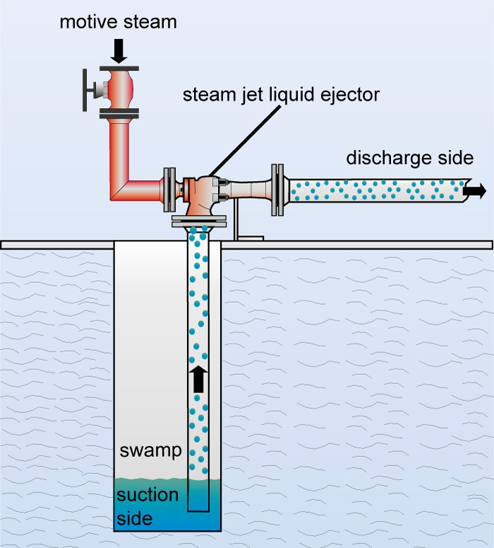 Steam Jet Liquid Ejector  Liquid Pump  Steam Jet Pump