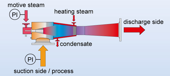 Working principle of a steam jet vacuum ejector