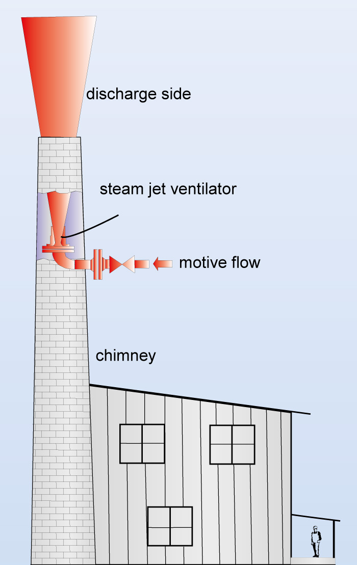 Flow chart of a steam jet ventilator