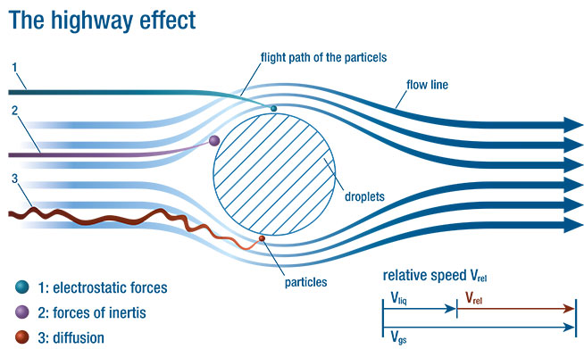 highway effect, scrubber, separation, capability, particle