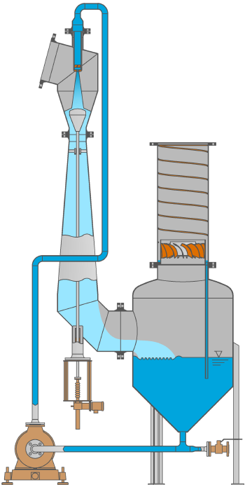 Diagram showing the function of a Venturi scrubber