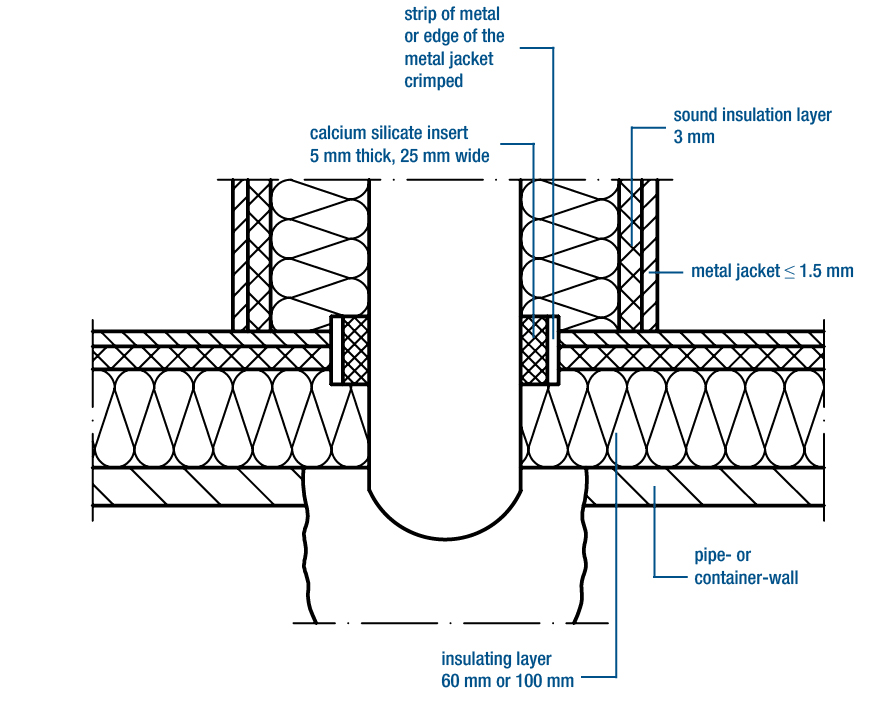 Jet ejector sound insulation on a pipe branch